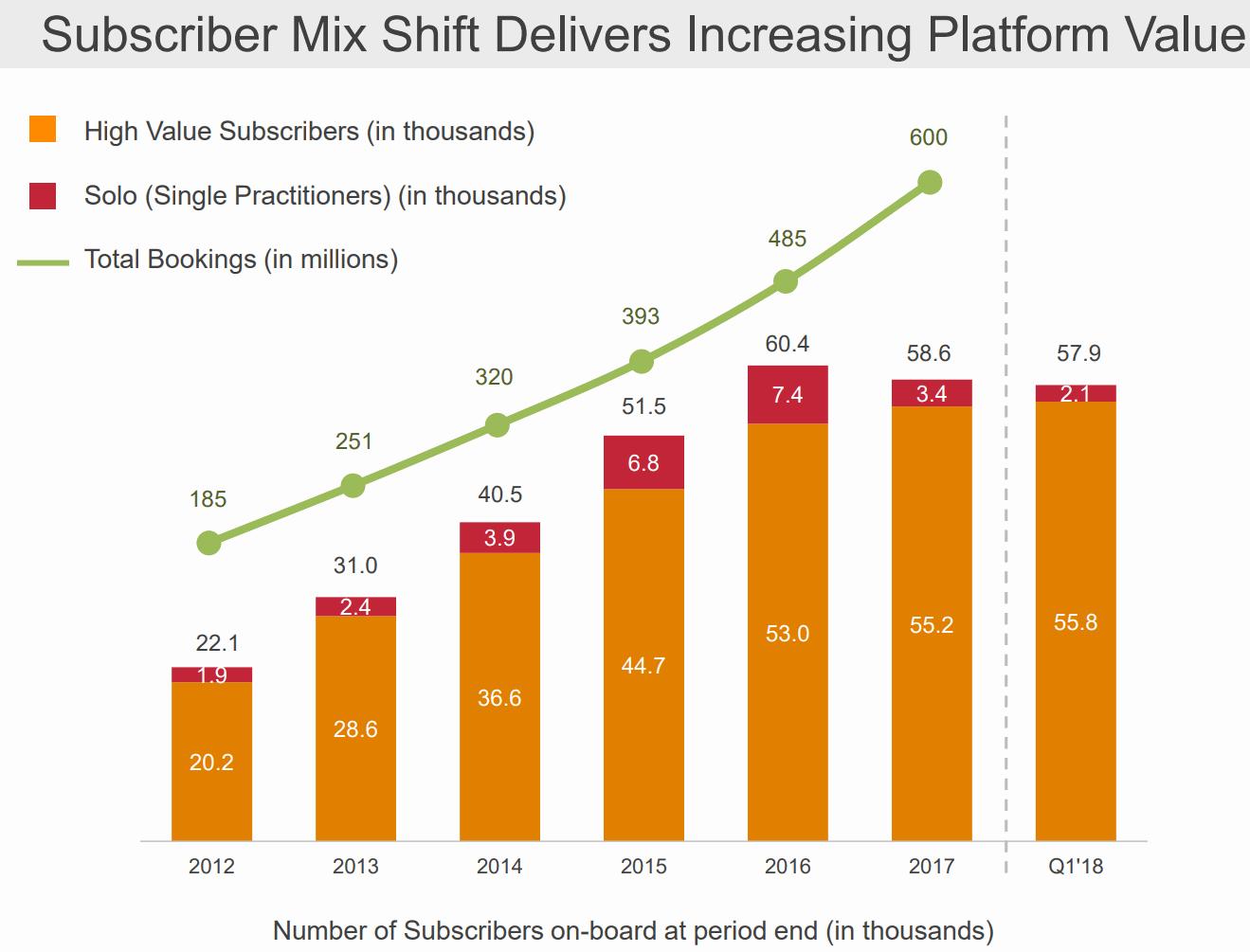 MINDBODY-Subscribers-Shift