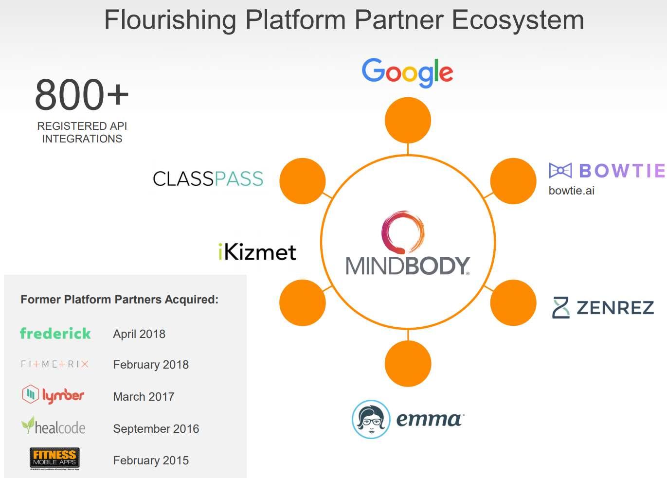 Mindbody-Platform-Partner-Ecosystem