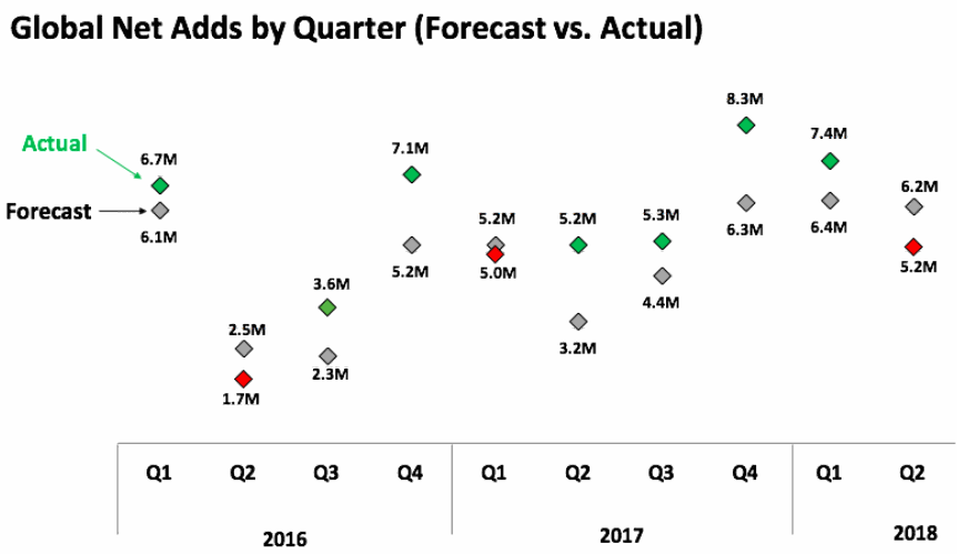 Netflix-20180716-Global-Net-Adds-by-Quarter