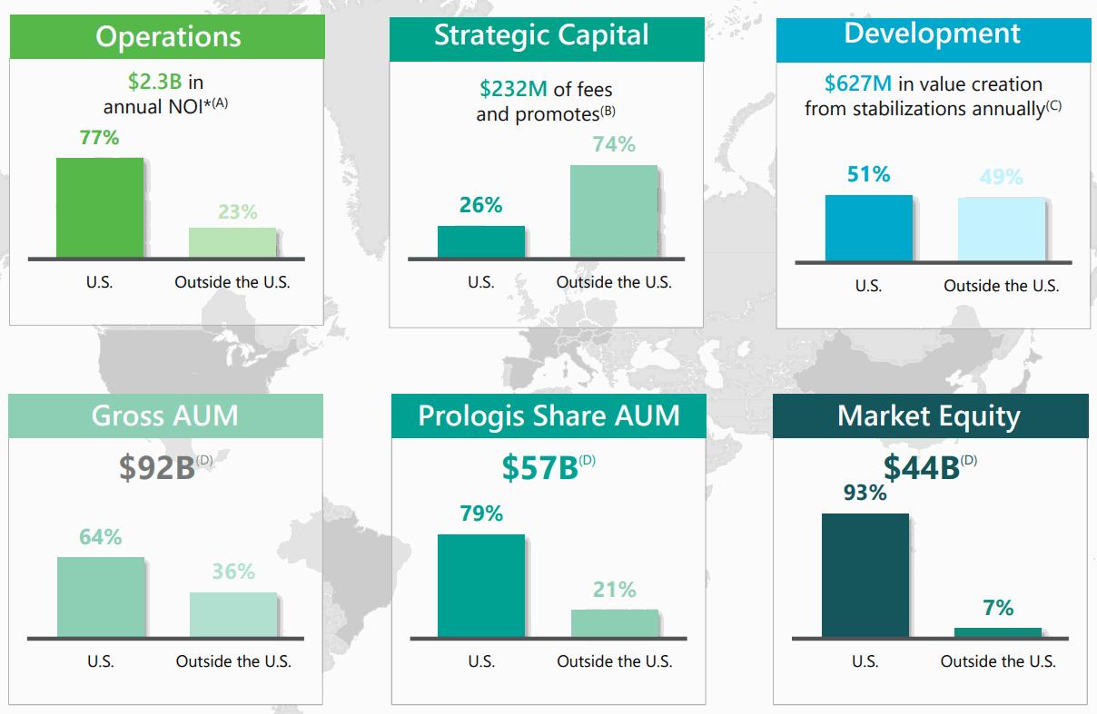 Prologis-Company-Profile