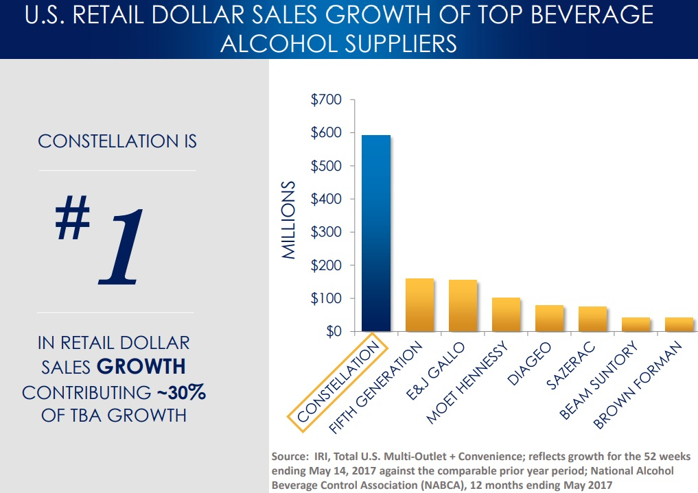 U.S. RETAIL DOLLAR SALES GROWTH OF TOP BEVERAGE ALCOHOL SUPPLIERS