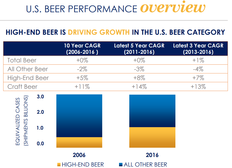 HIGH-END BEER IS DRIVING GROWTH IN THE U.S. BEER CATEGORY