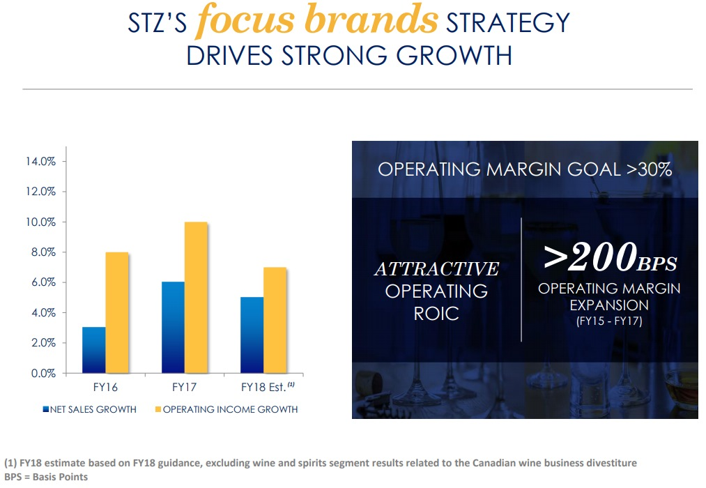 STZ'S focus brands STRATEGY