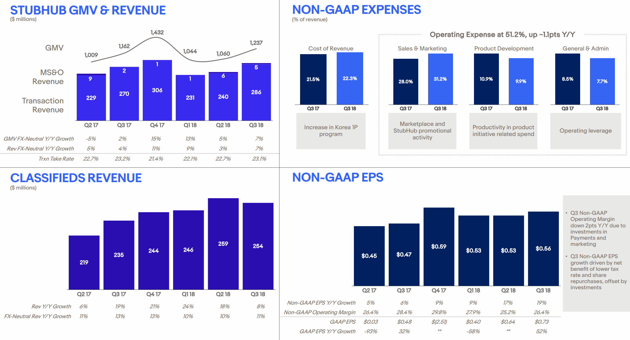 Stubhub-2018Q3-GMV-and-Revenue