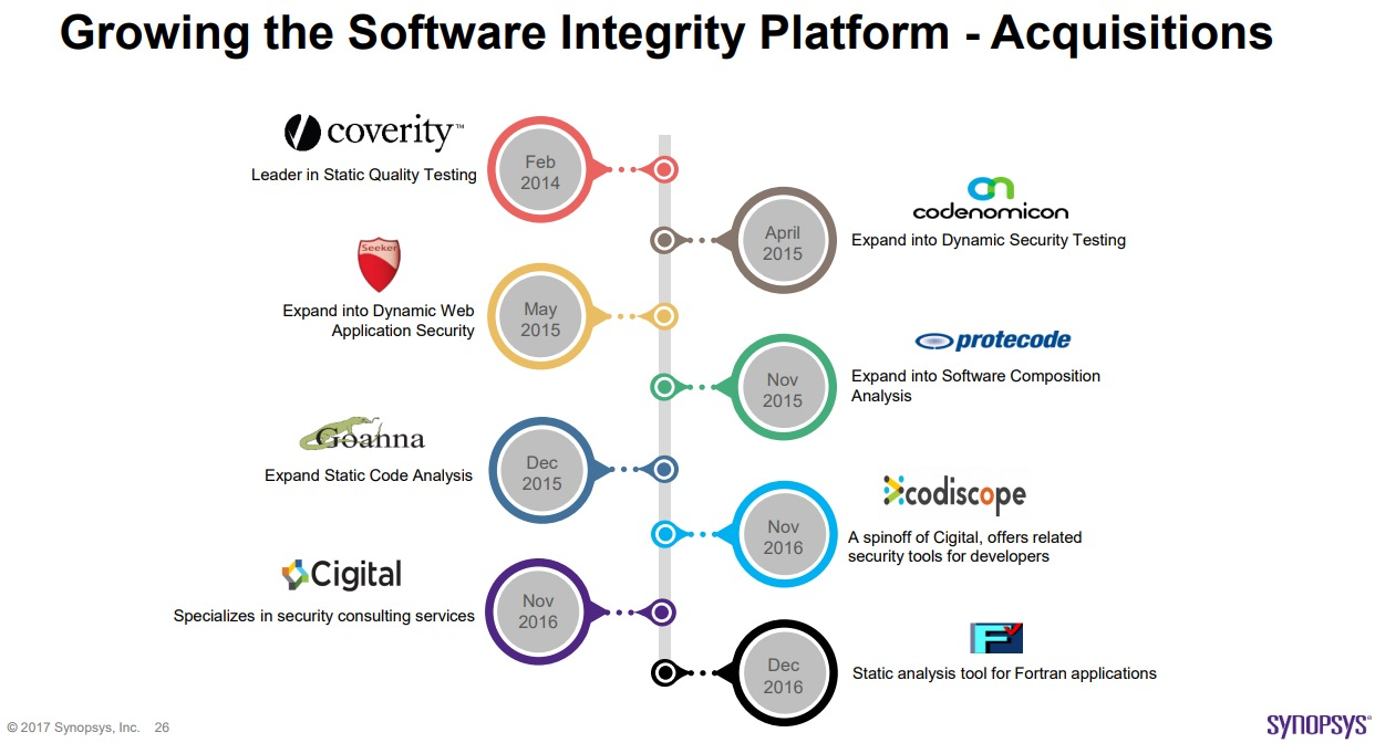 Synopsys Growing the Software Integrity Platform - Acquisitions