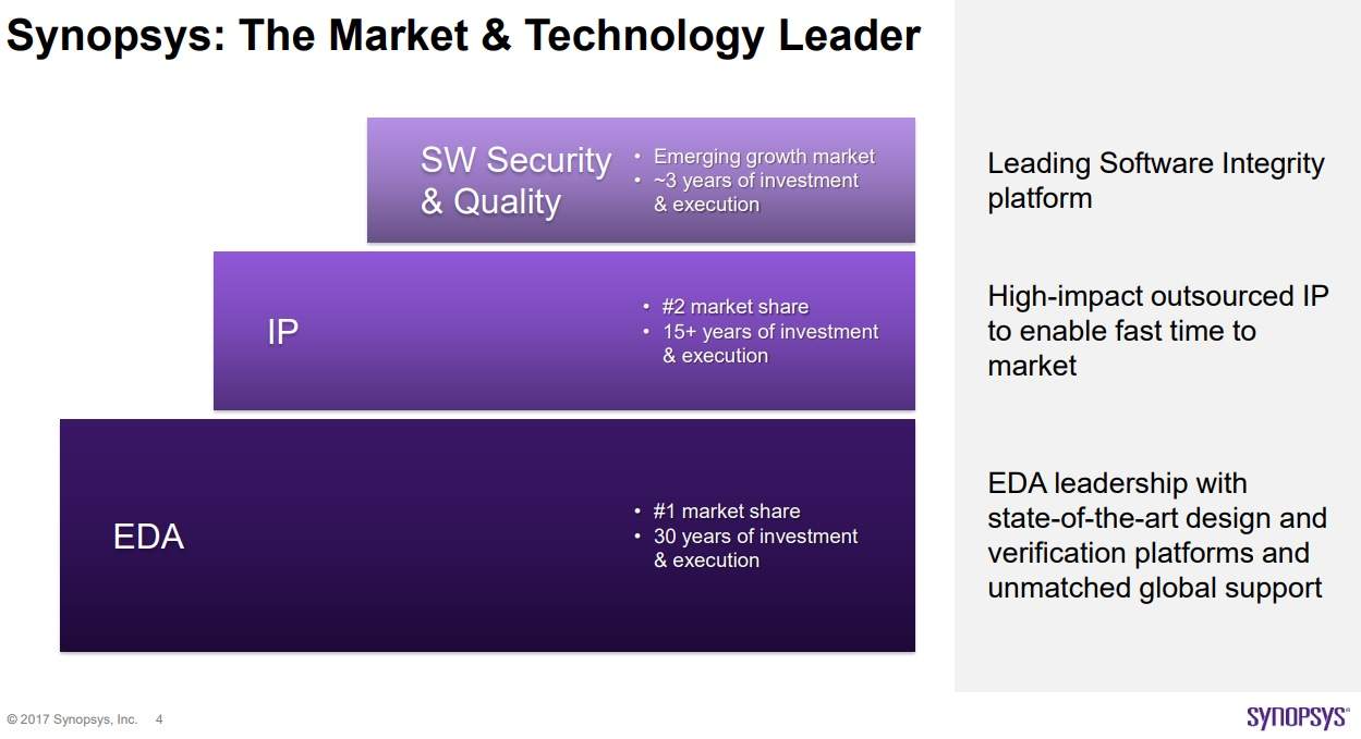 Synopsys: The Market & Technology Leader