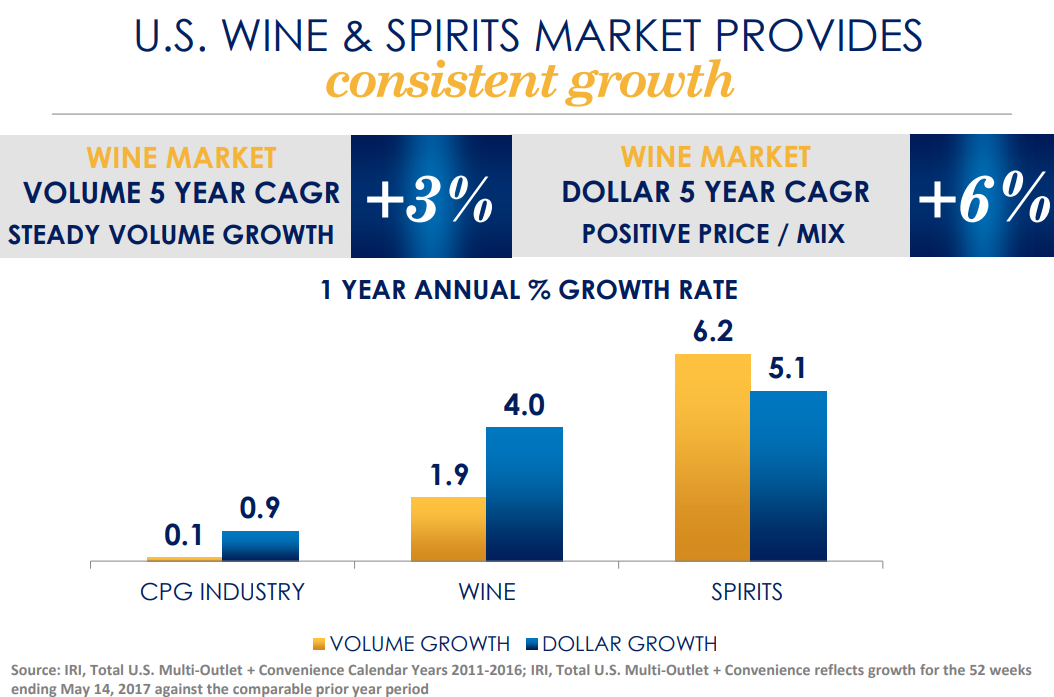 U.S. WINE & SPIRITS MARKET PROVIDES