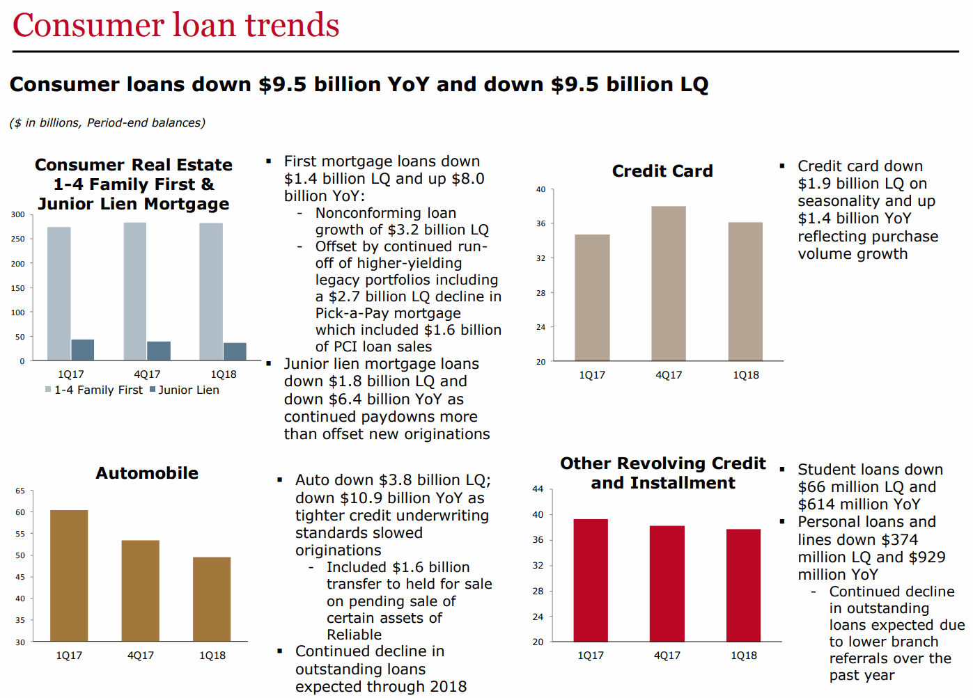 WFC-Consumer-loan-trends