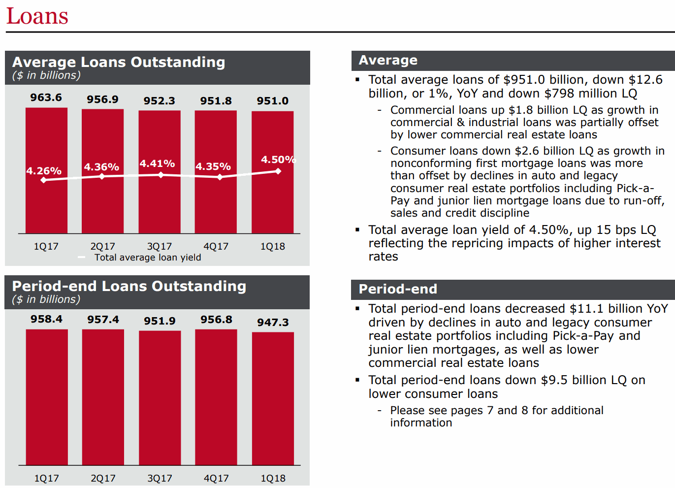 WFC-Consumer-loans