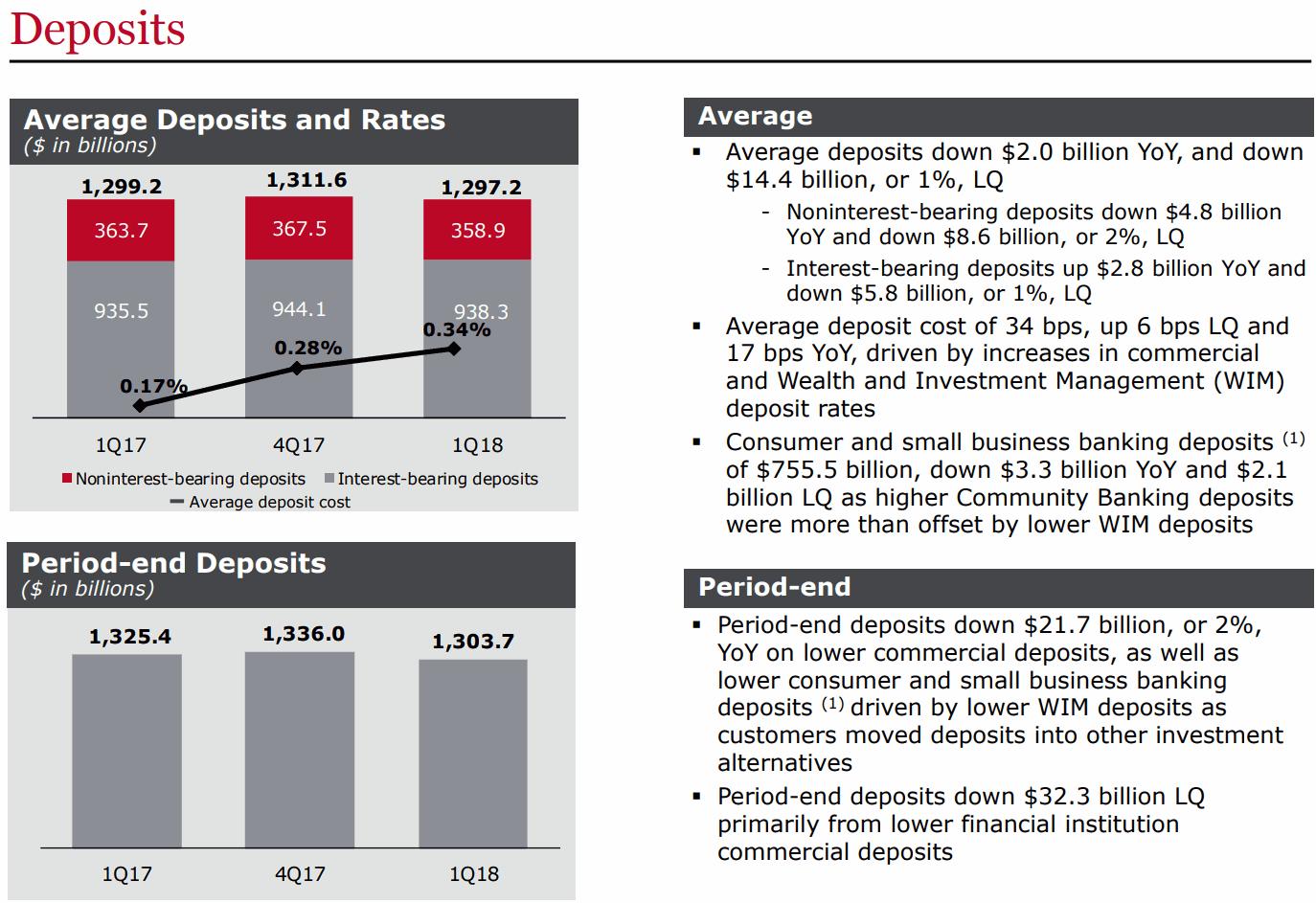 WFC-Deposits