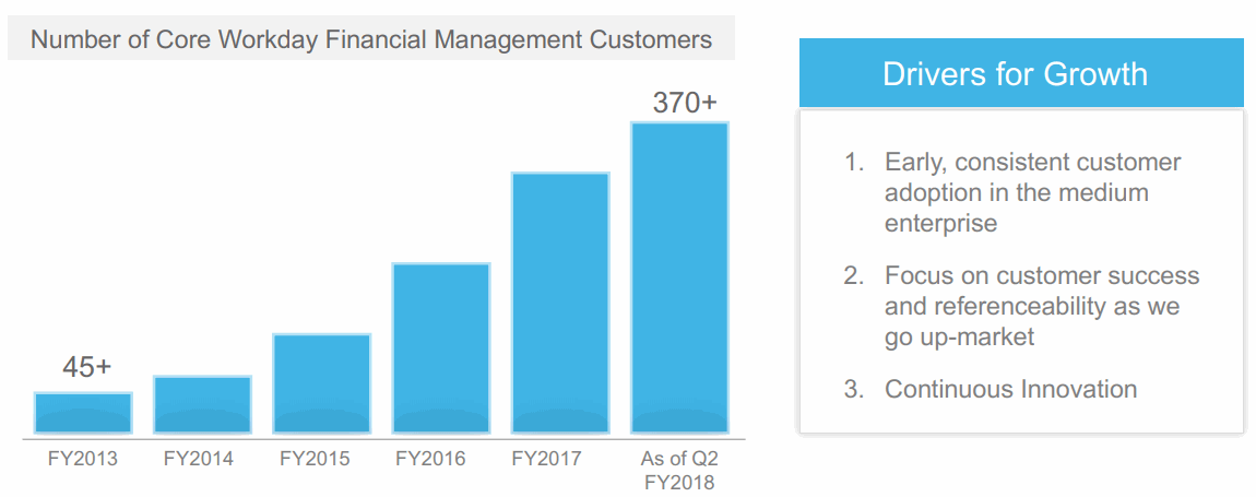 Workday-Financial-Management-Customers