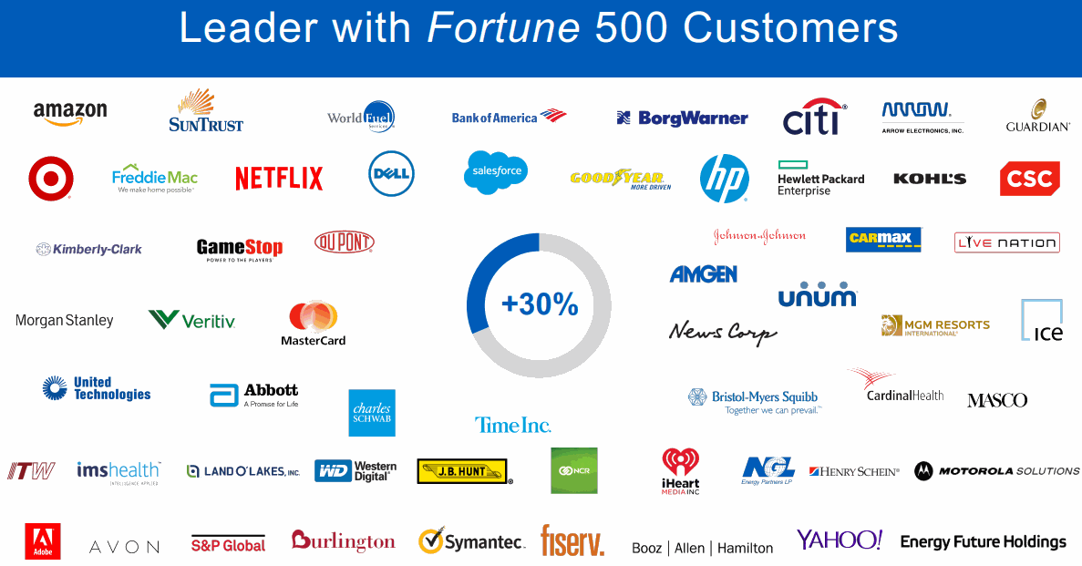 Workday-Fortune500-Customers