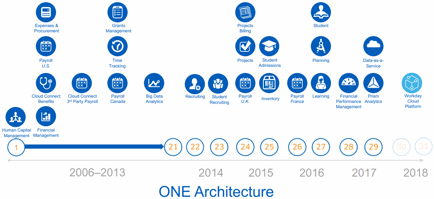 Workday-ONE-Architecture
