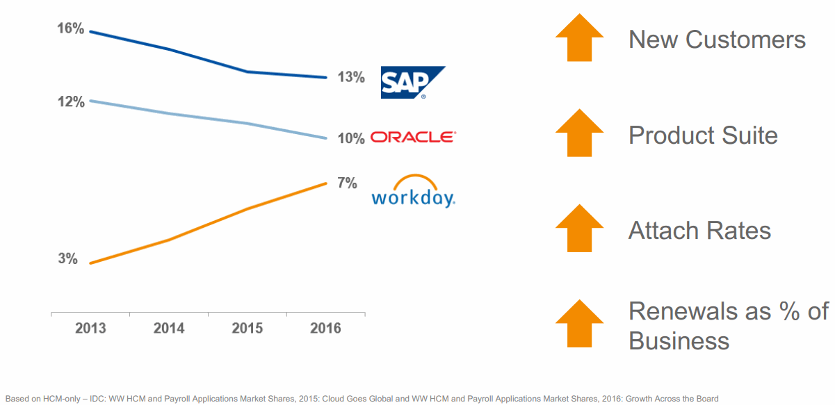 Workday-SAP-ORACLE-HCM-market-share