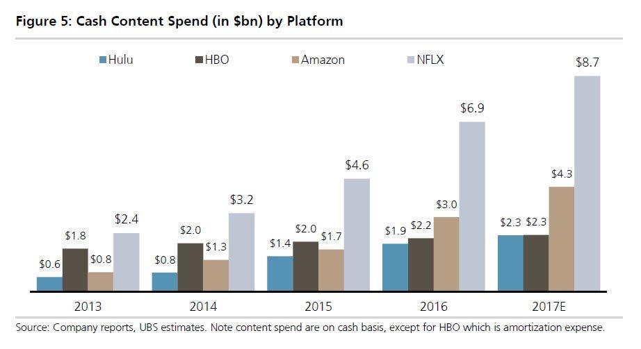 Amazon Netflix Hulu HBO