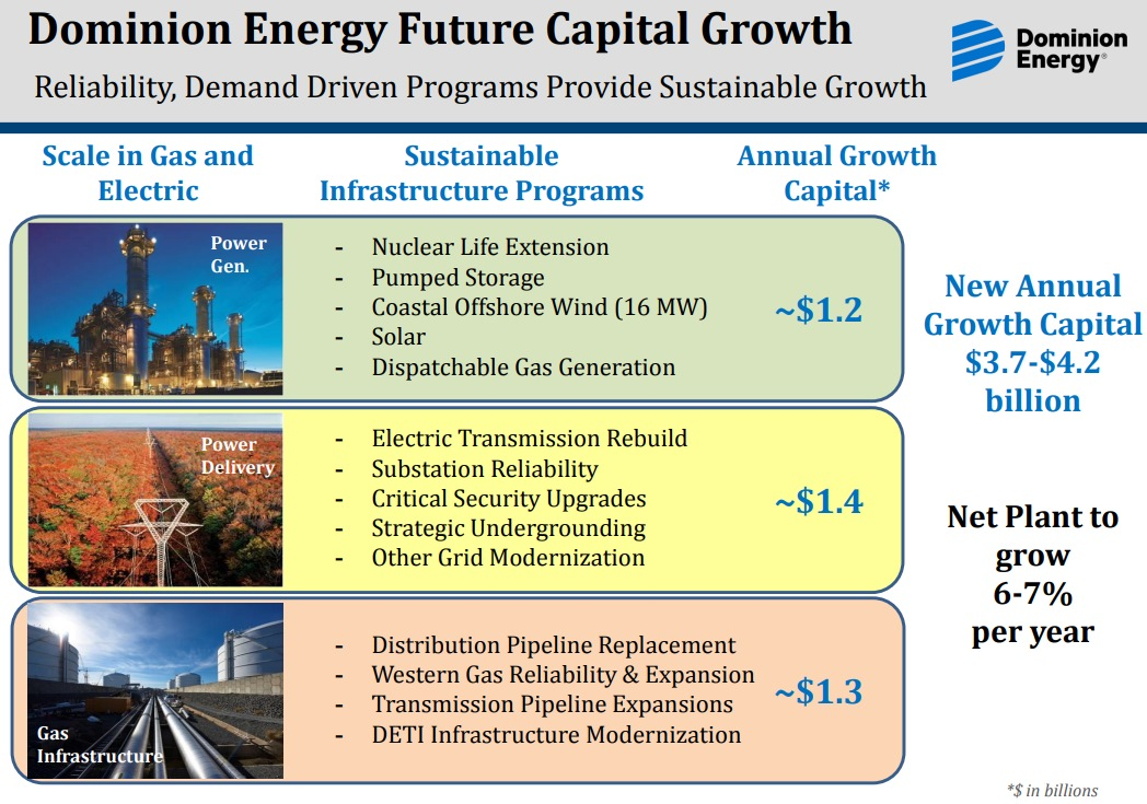 dominion-energy-growth