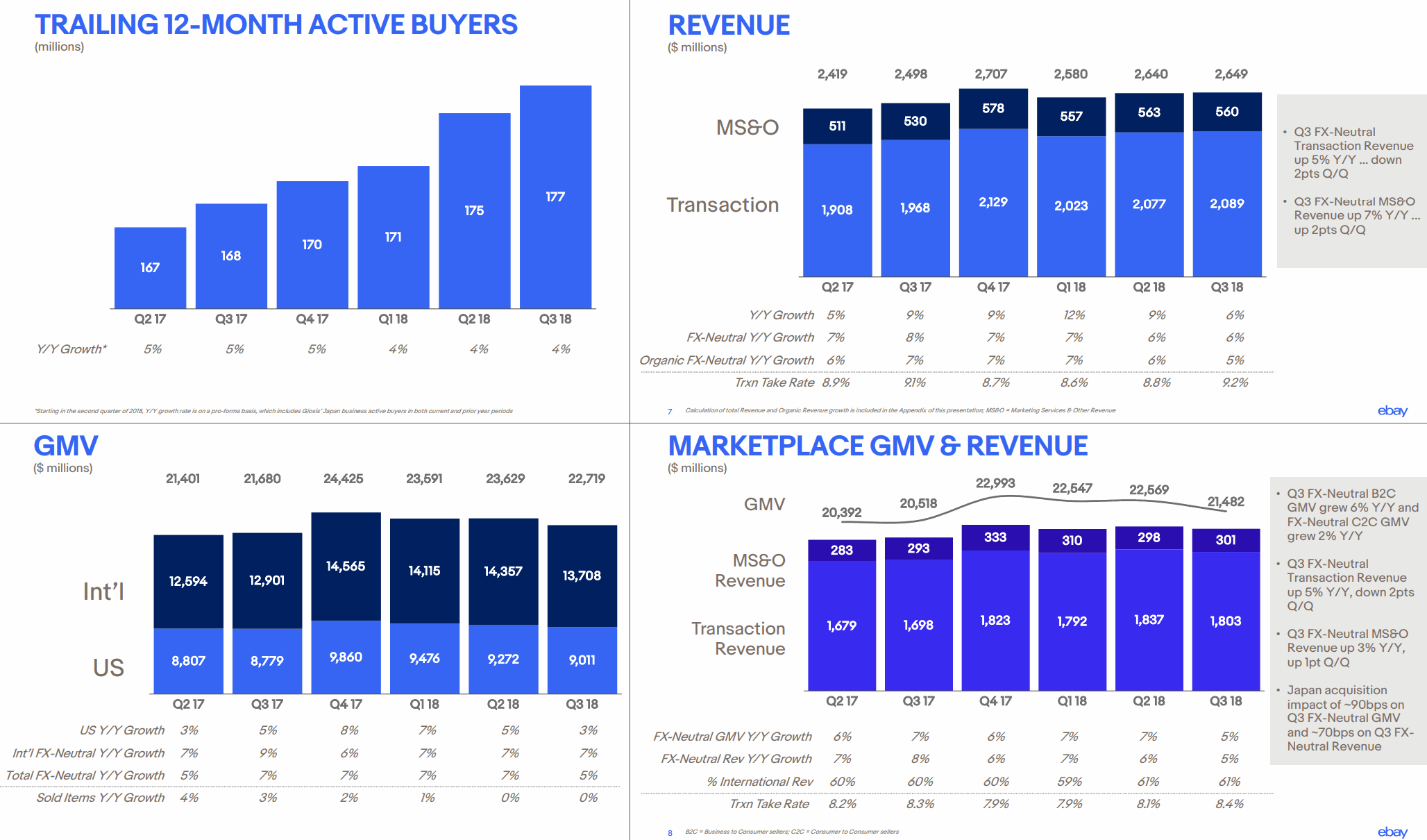 eBay-2018Q3-Revenue