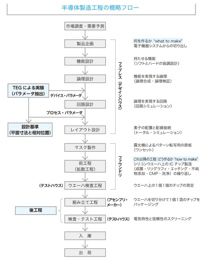 機能設計 → 論理設計 → 回路設計 → レイアウト設計
