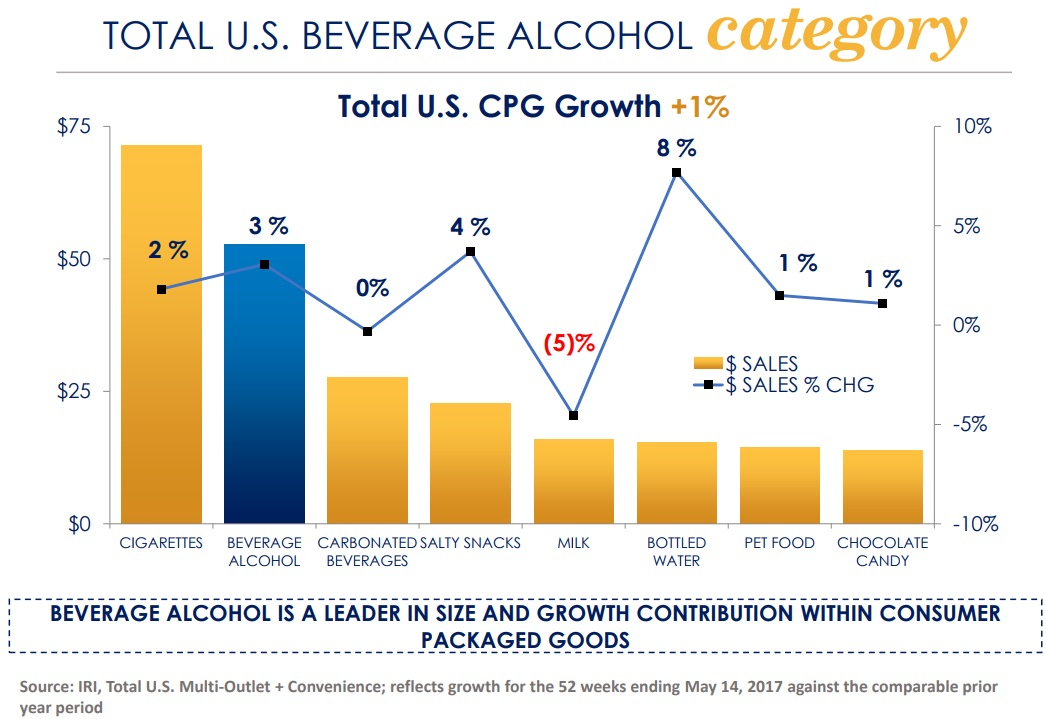 TOTAL U.S. BEVERAGE ALCOHOL category