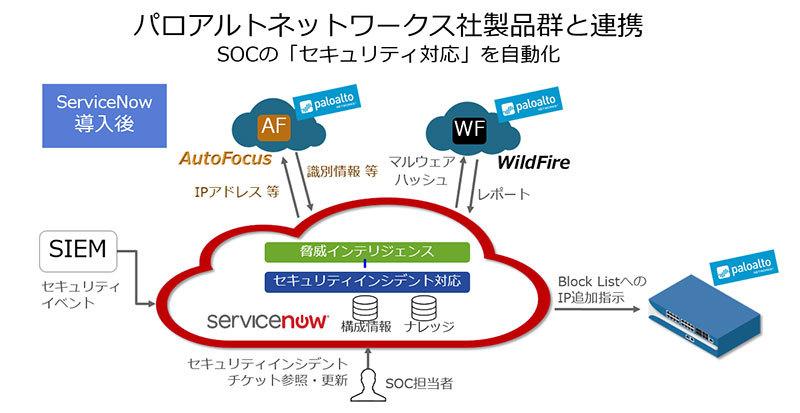 パロアルトネットワークスとサービスナウの戦略的提携