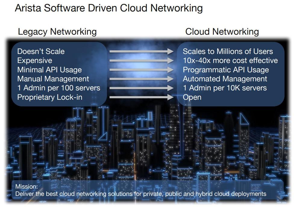 Arista-Network