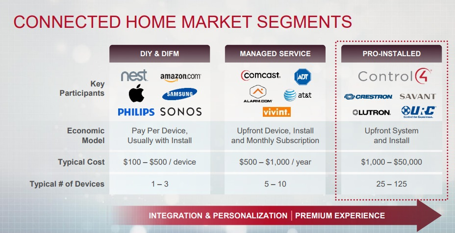 CONNECTED HOME MARKET SEGMENTS