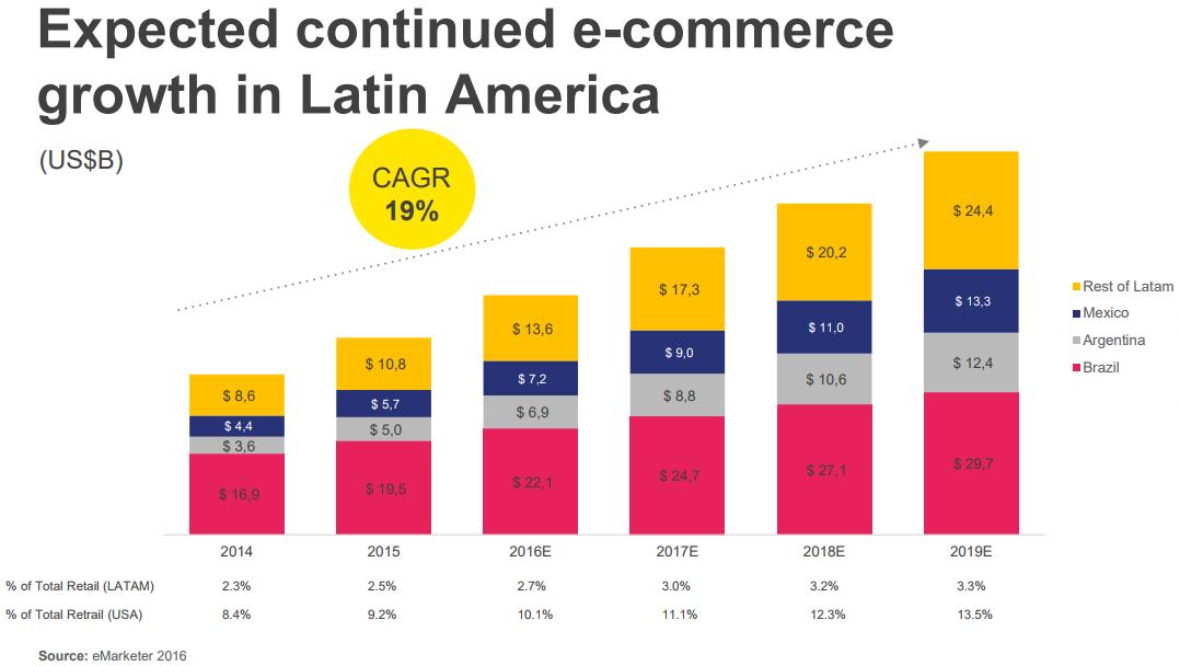 EC growth in Latin America