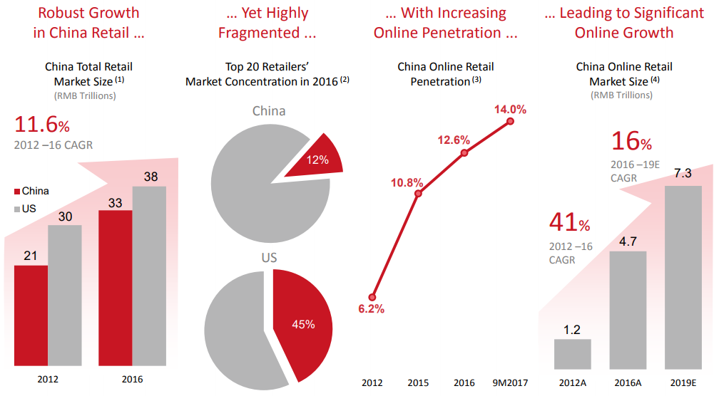 Fragmented Retail Market & Rapid Shift to Online