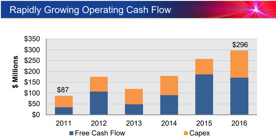 IPGP-Cash-Flow