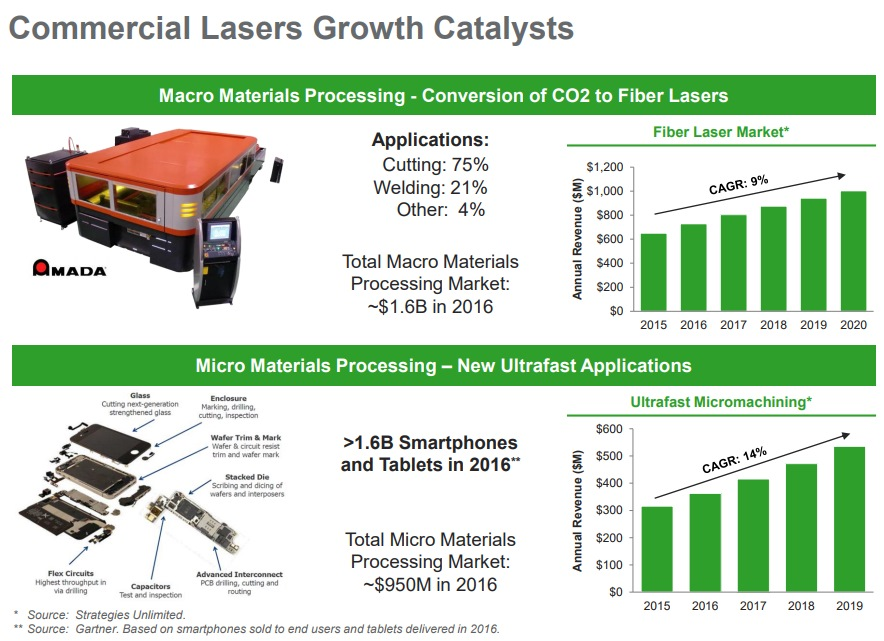Lumentum Commercial Lasers Growth Catalysts