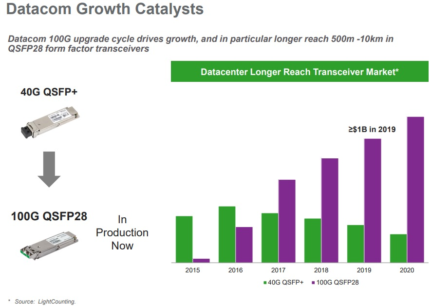 Lumentum Datacom Growth Catalysts