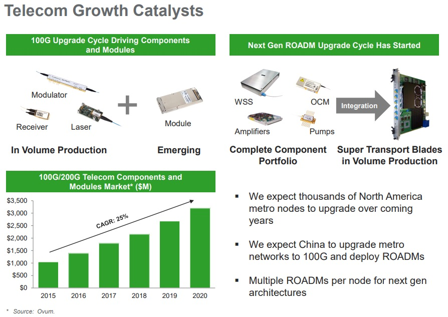 Lumentum Telecom Growth Catalysts