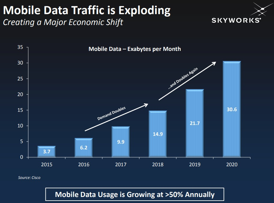 Mobile Data Traffic is Exploding