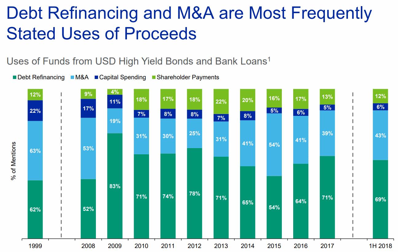 Moodys-Debt-Refinancing