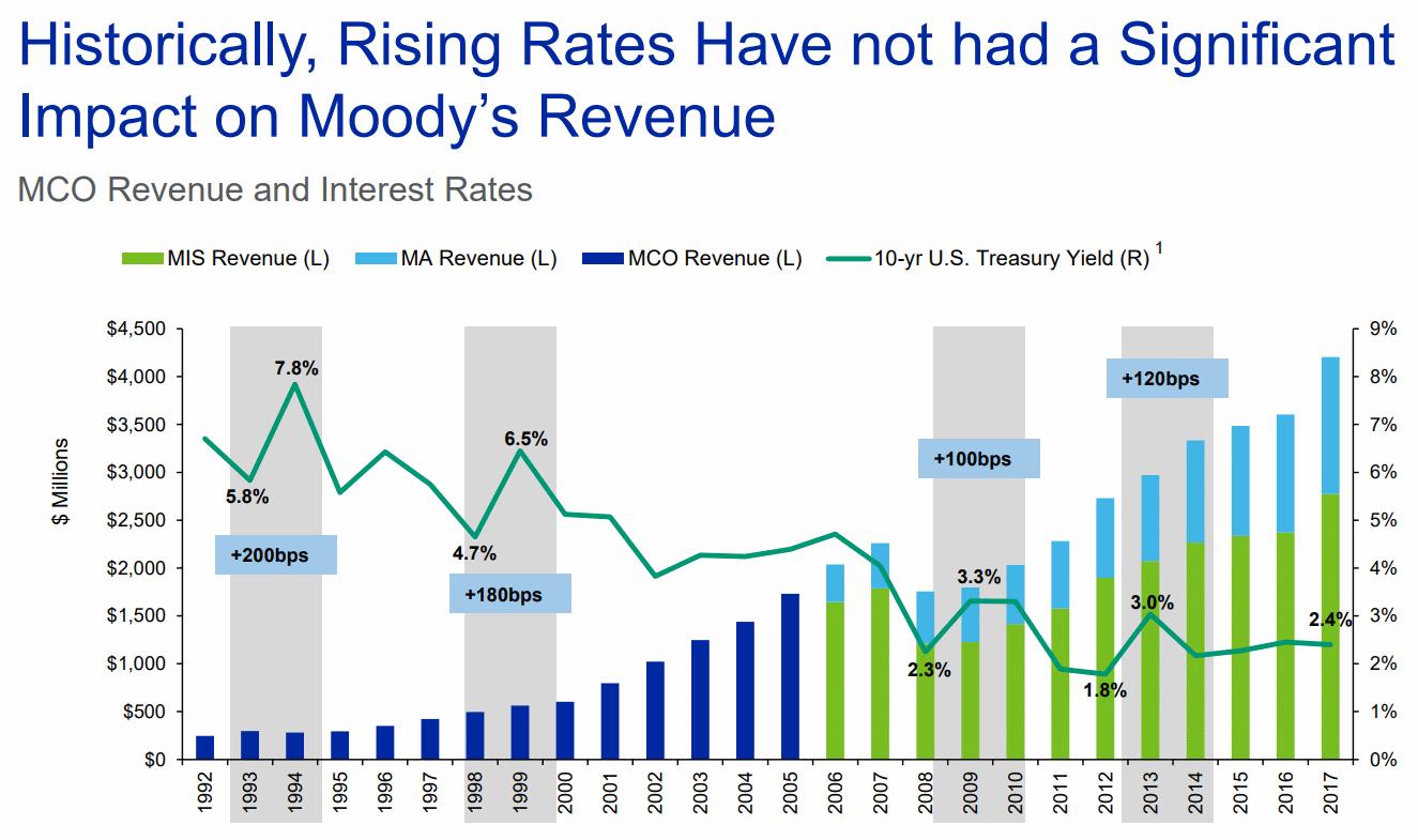 Moodys-Historical-Revenue