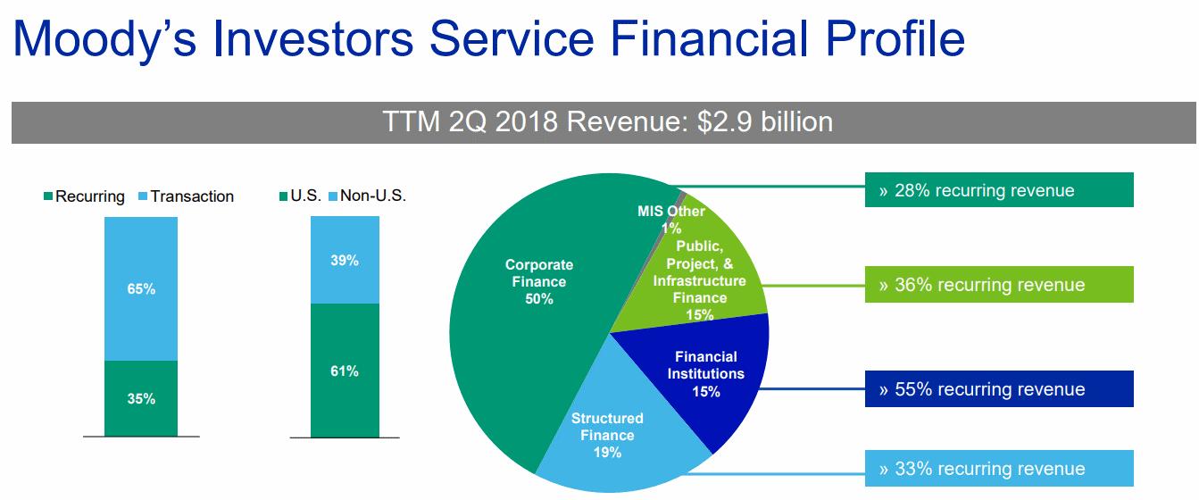 Moodys-Investors-Service-Financial