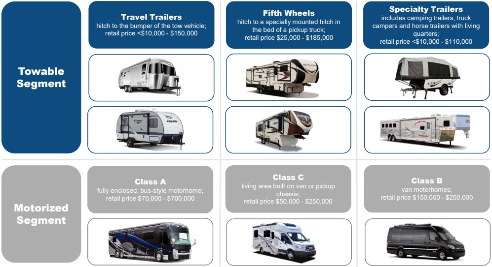 Thor's RV Product Range