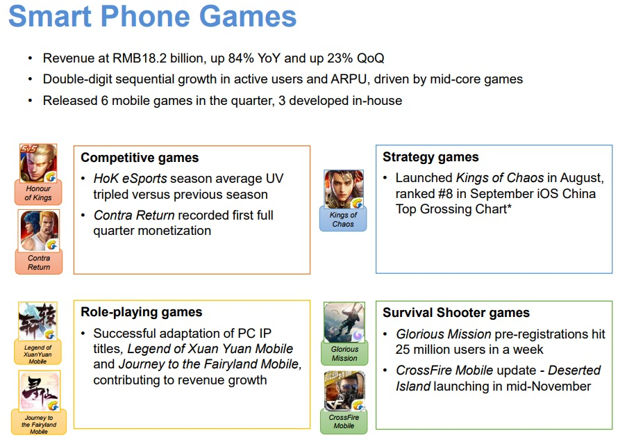 Tencent-SmartPhone-Games