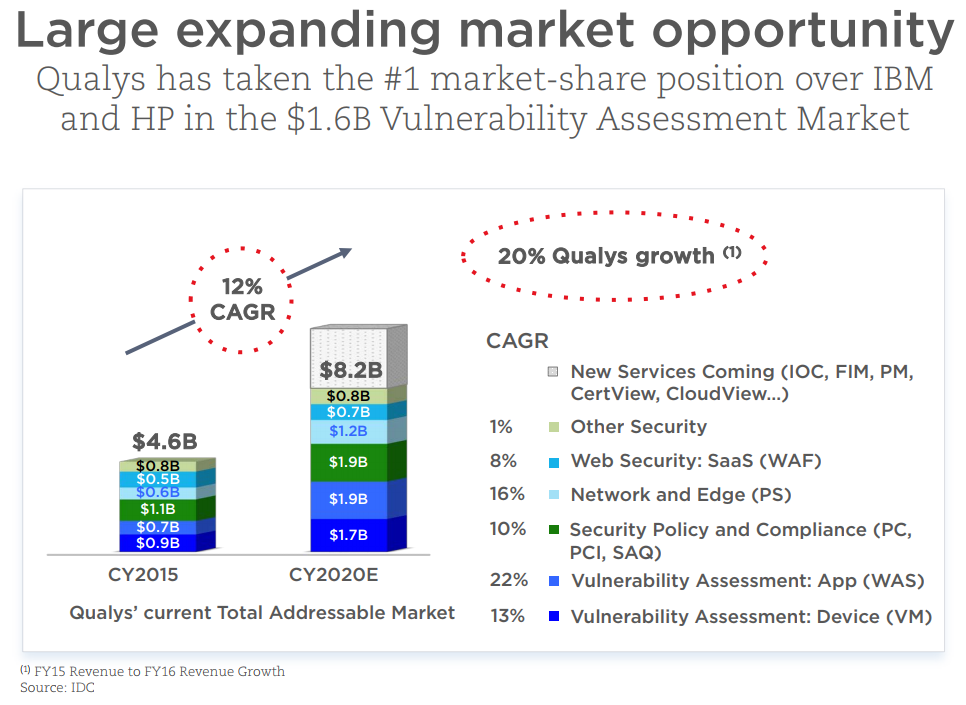 Qualys Vulnerability Assessment Market Share