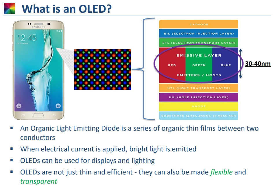 What-is-an-OLED