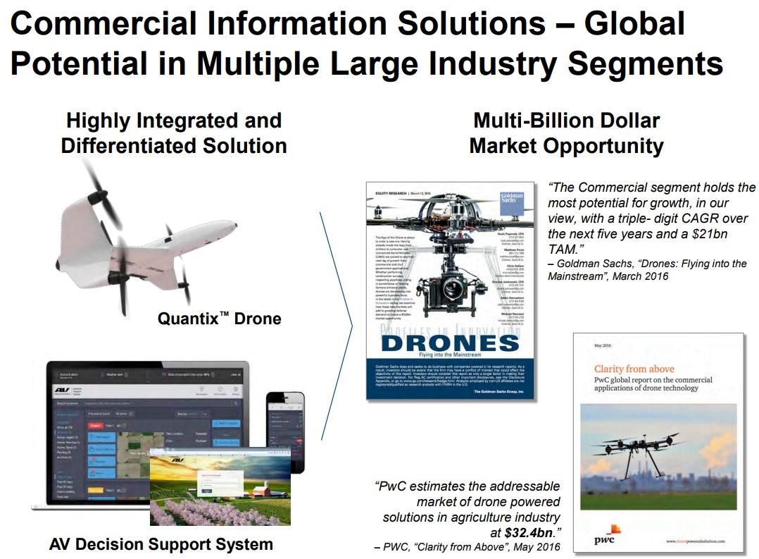 AVAV-Commercial-Drone