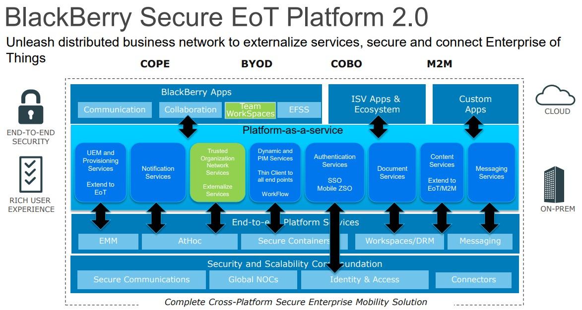 BlackBerry-Secure-EoT-Platform