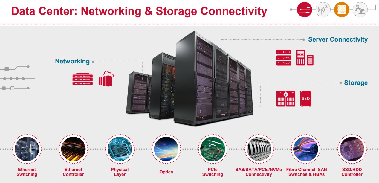 Broadcom-DataCenter