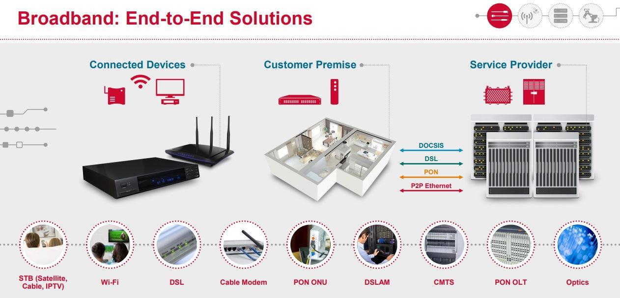 Broadcom-broadband