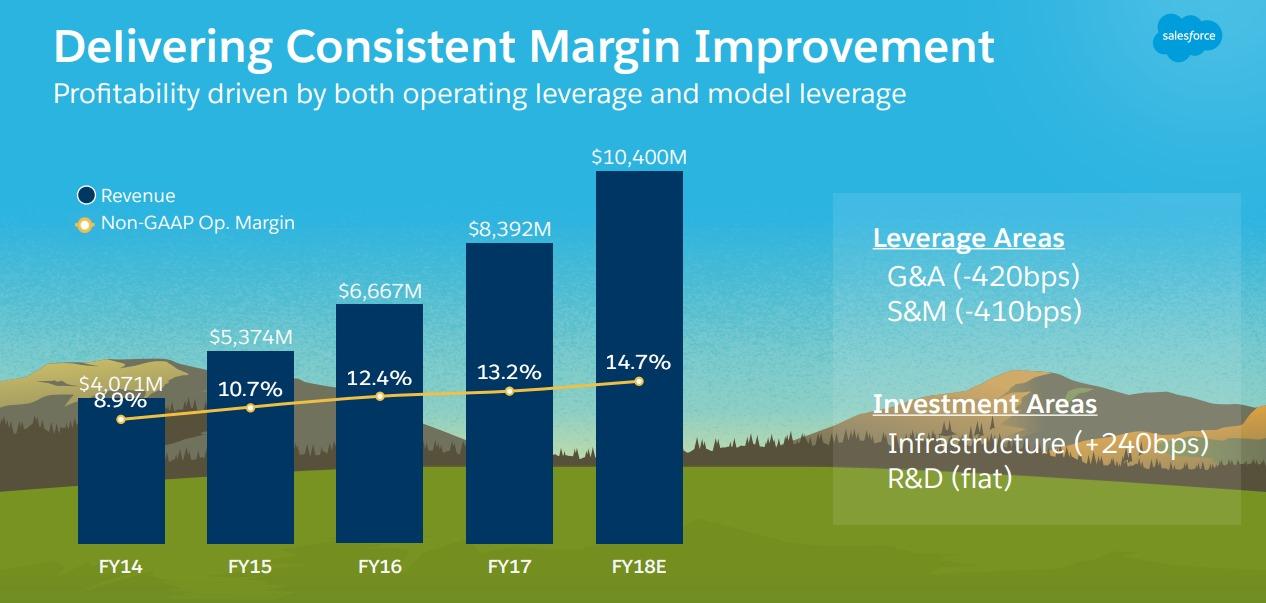 CRM-margin