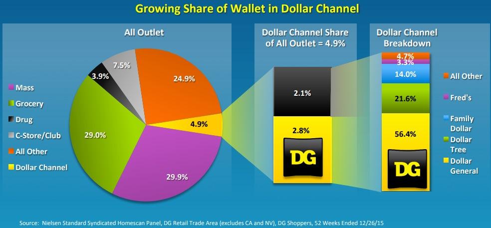 DG-share