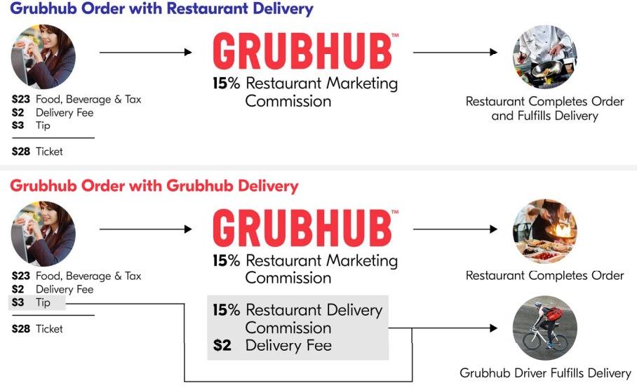 GRUBHUB-Businessmodel