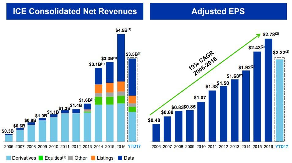 ICE-EPS-Revenue