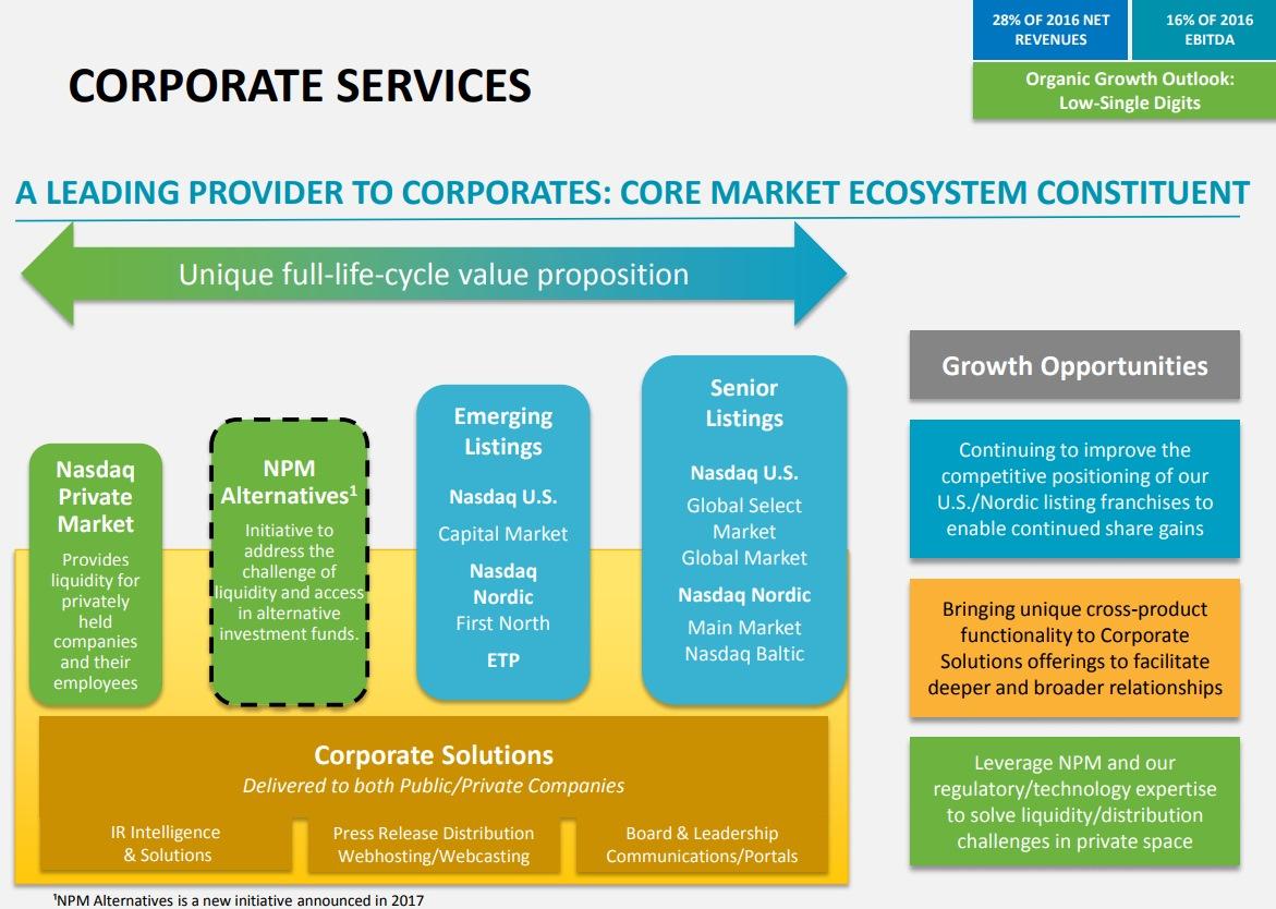 NASDAQ-Corporate-Services