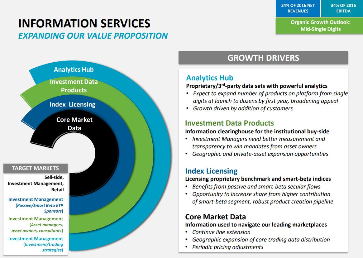 NASDAQ-Information-Services